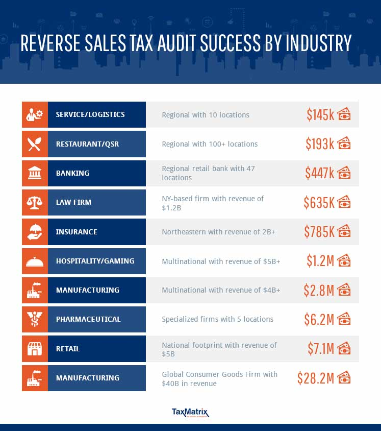 Sales Tax Recovery Audit Success by Industry